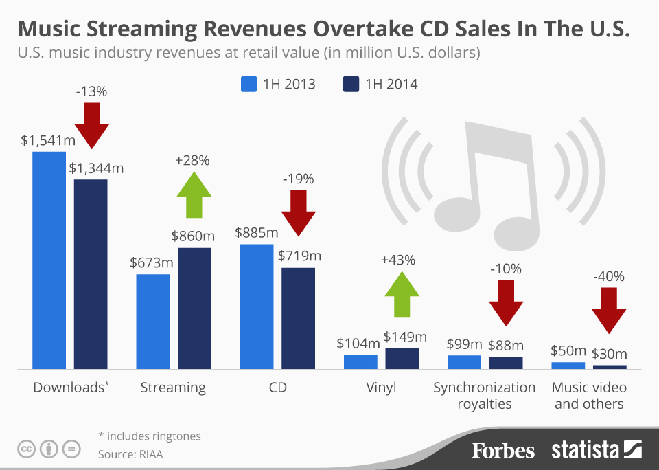Music download vs streaming