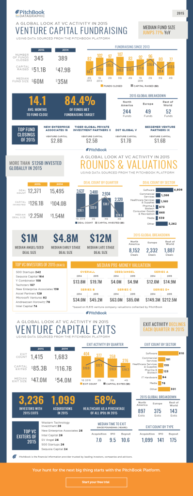 Pitchbook VC inveserin